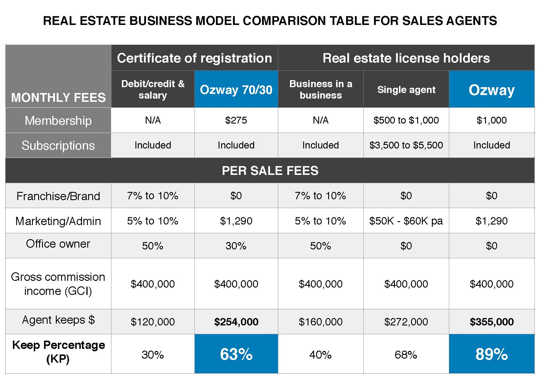 Commission structure comparison table for real estate agents