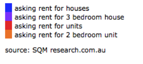 6 Lane Cove Property Weekly Rents