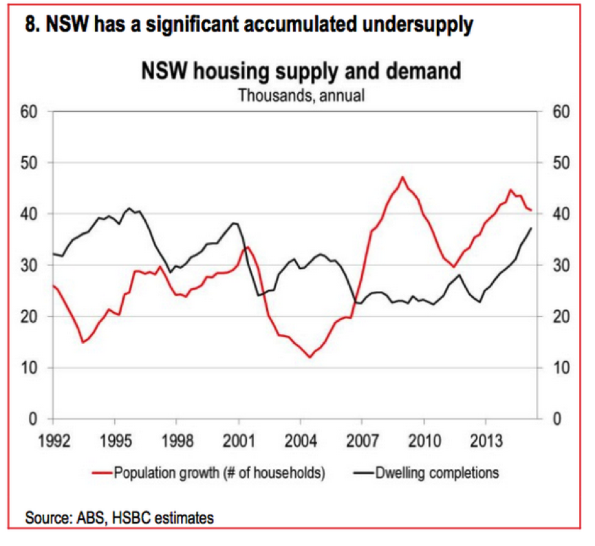 NSW Undersuply graph