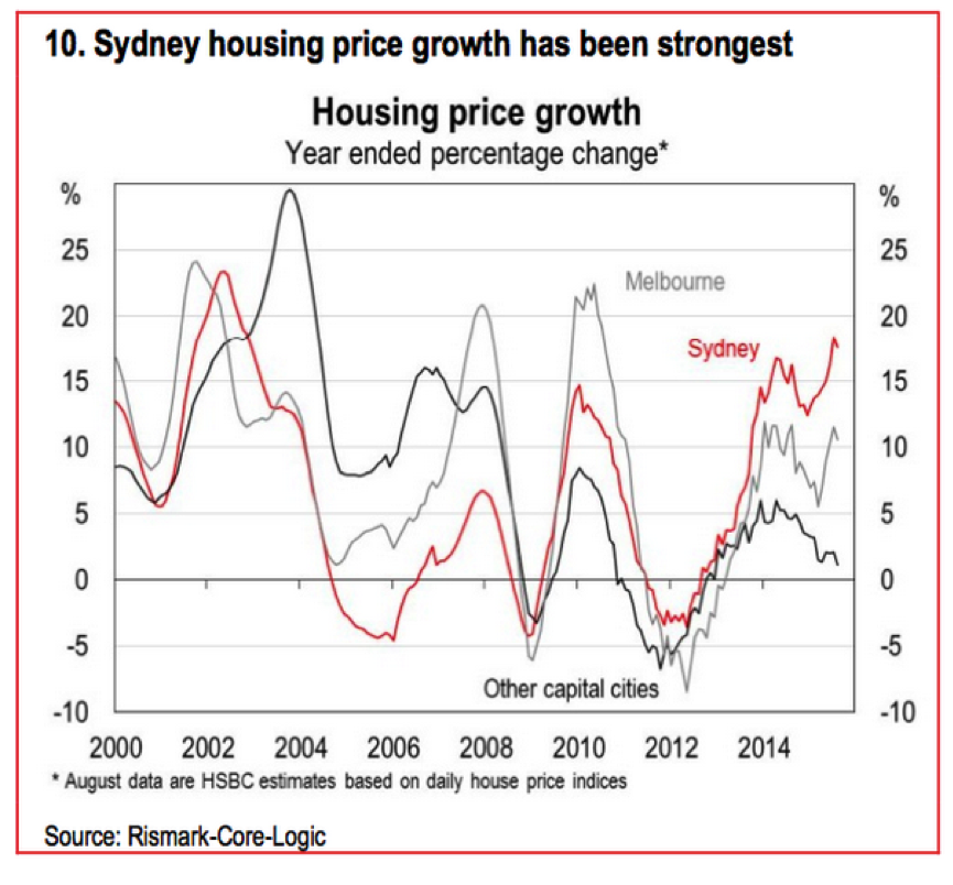 Sydney House Price Growth
