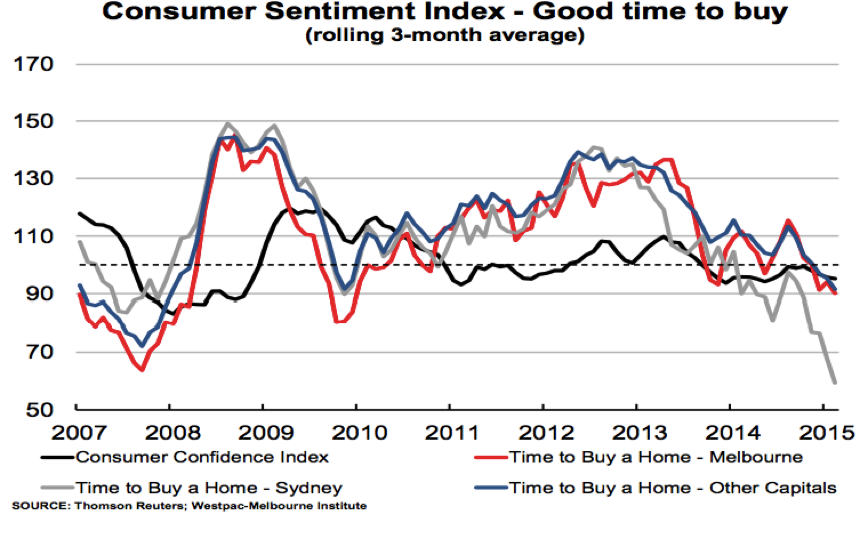 Consumer Sentiment Index - Good time to buy
