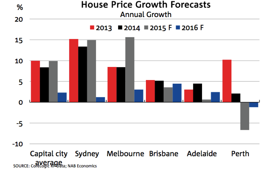 House price growth forecast