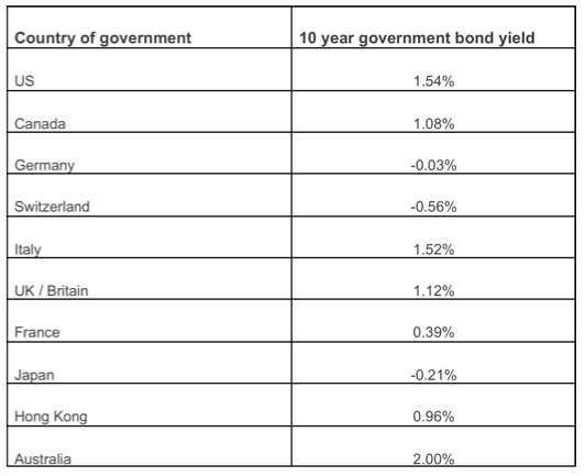 Negative Government Bonds